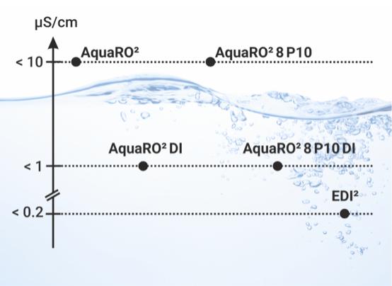 AquaRO², AquaRO²DI y EDI²